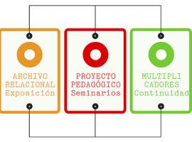 El trabajo pedagógico de TRANSDUCTORES