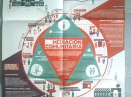 Mediación comunitaria y educación popular en Equador